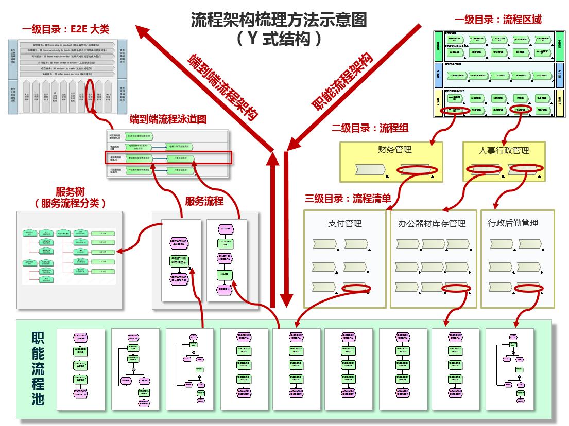 英文公司组织结构图